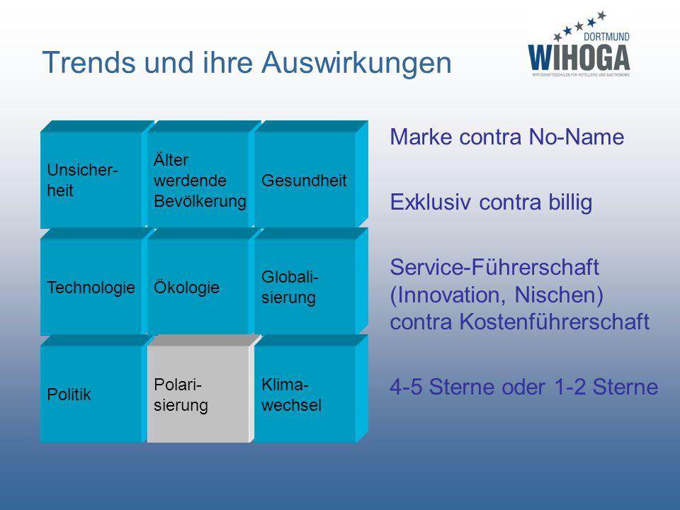 Trends und ihre Auswirkungen Marke contra No-Name Exklusiv contra billig Service-Führerschaft (Innovation, Nischen) contra Kostenführerschaft 4-5 Ster