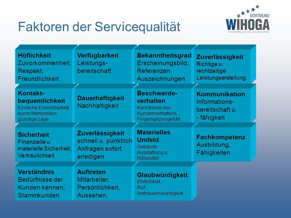 Faktoren der Servicequalität Höflichkeit Zuvorkommenheit, Respekt, Freundlichkeit Verfügbarkeit Leistungs- bereitschaft Bekanntheitsgrad Erscheinungsb