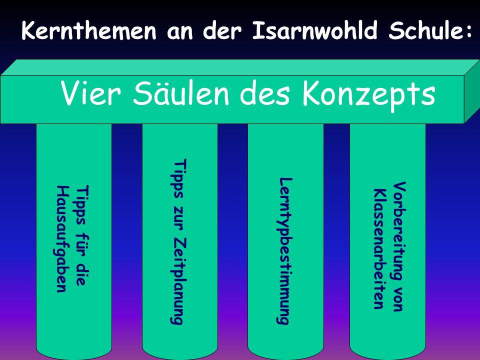Lerntypbestimmung Tipps zur Zeitplanung Tipps für die Hausaufgaben Vorbereitung von Klassenarbeiten Vier Säulen des Konzepts Kernthemen an der Isarnwohld Schule: