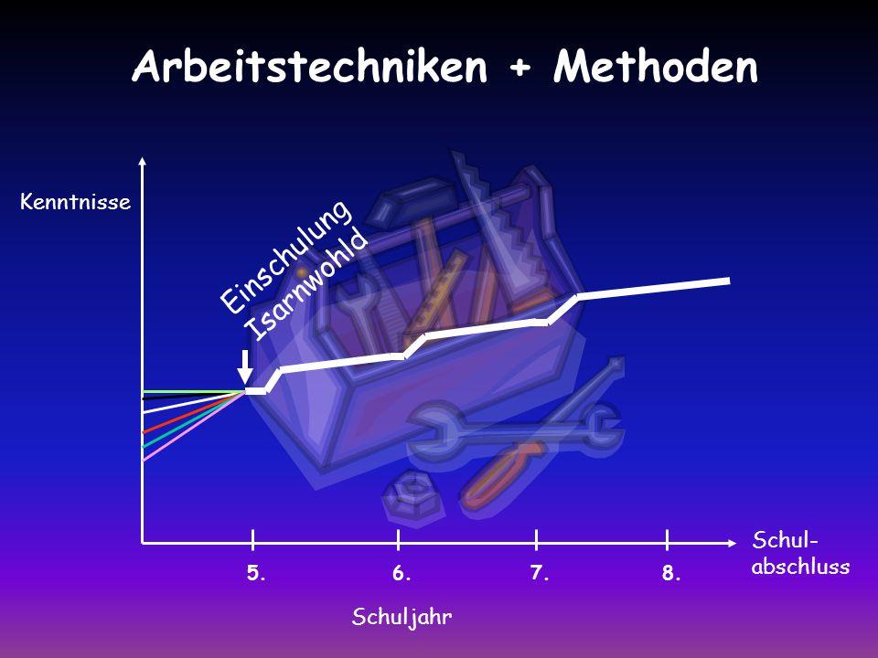 Arbeitstechniken + Methoden Kenntnisse Schuljahr 6.5.7.8. Schul- abschluss Einschulung Isarnwohld
