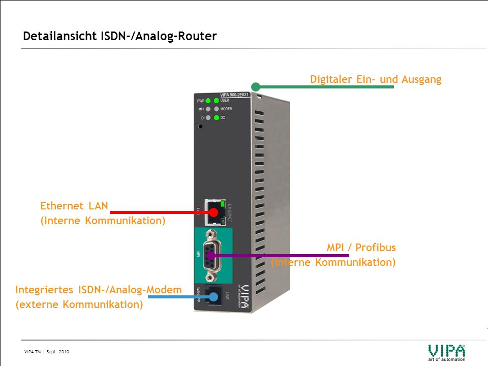 VIPA TM | Sept 2010 Detailansicht ISDN-/Analog-Router Integriertes ISDN-/Analog-Modem (externe Kommunikation) Ethernet LAN (Interne Kommunikation) MPI / Profibus (Interne Kommunikation) Digitaler Ein- und Ausgang