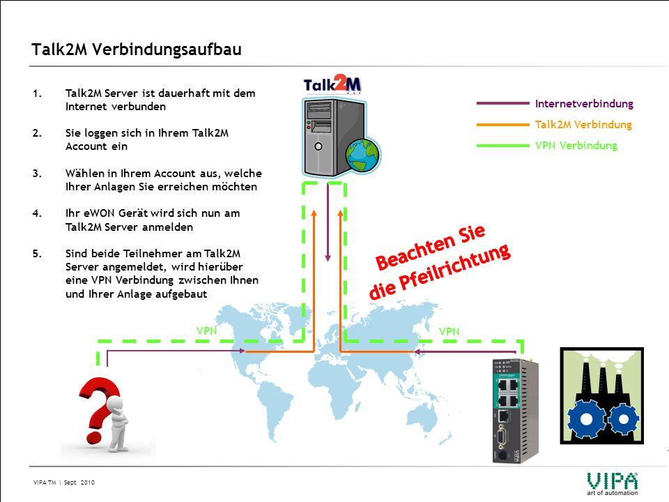 VIPA TM | Sept 2010 Talk2M Verbindungsaufbau Internet 1.Talk2M Server ist dauerhaft mit dem Internet verbunden 2.Sie loggen sich in Ihrem Talk2M Account ein 3.Wählen in Ihrem Account aus, welche Ihrer Anlagen Sie erreichen möchten 4.Ihr eWON Gerät wird sich nun am Talk2M Server anmelden 5.Sind beide Teilnehmer am Talk2M Server angemeldet, wird hierüber eine VPN Verbindung zwischen Ihnen und Ihrer Anlage aufgebaut Internetverbindung Talk2M Verbindung VPN Verbindung VPN