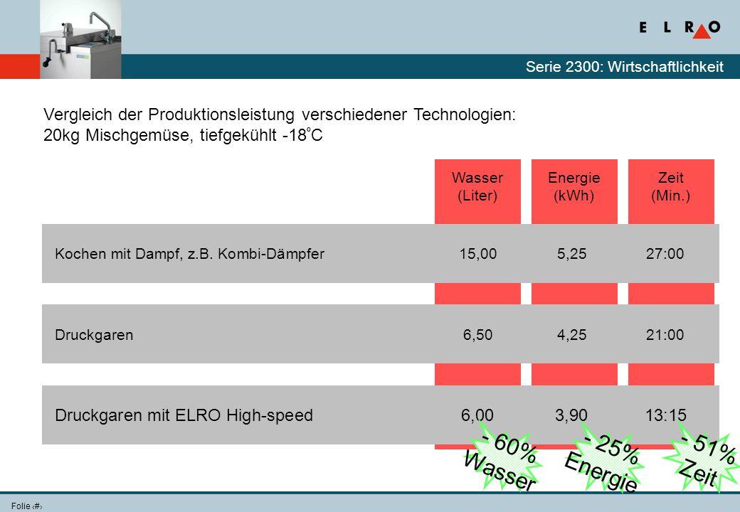 Folie 14 Energie (kWh) Wasser (Liter) Zeit (Min.) Kochen mit Dampf, z.B. Kombi-Dämpfer15,005,2527:00 Druckgaren6,504,2521:00 Druckgaren mit ELRO High-