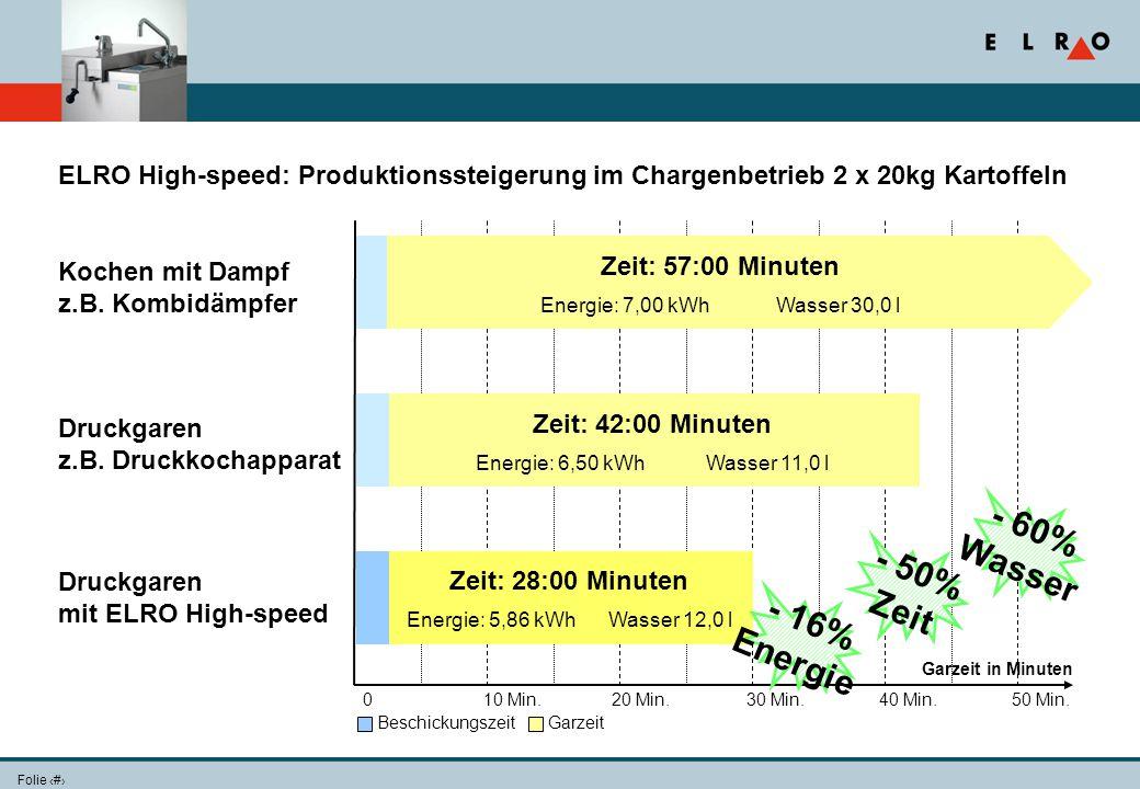 Folie 15 010 Min.20 Min.30 Min.40 Min.50 Min. Garzeit in Minuten Druckgaren z.B. Druckkochapparat Zeit: 42:00 Minuten Energie: 6,50 kWh Wasser 11,0 l