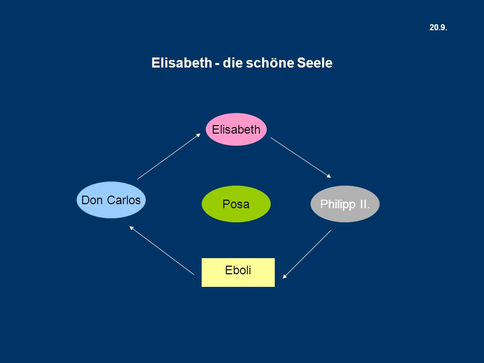 Don Carlos Elisabeth PosaPhilipp II. Eboli Elisabeth - die schöne Seele 20.9.