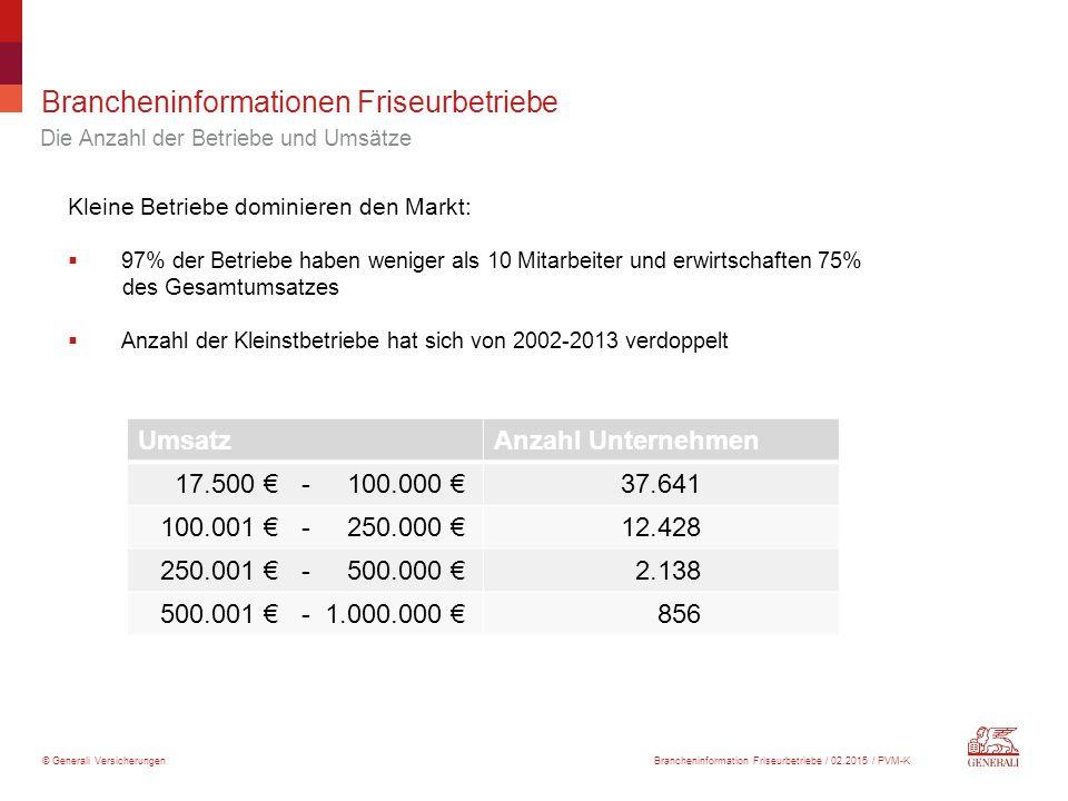 © Generali Versicherungen Brancheninformationen Friseurbetriebe Kleine Betriebe dominieren den Markt:  97% der Betriebe haben weniger als 10 Mitarbei
