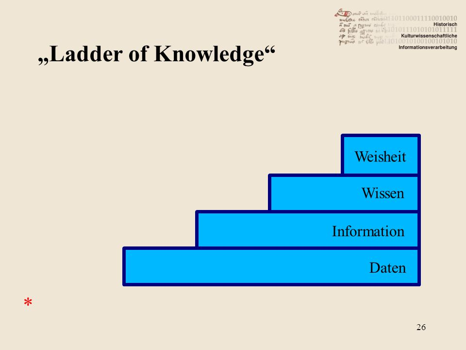 "* ""Ladder of Knowledge 26 Weisheit Wissen Information Daten"