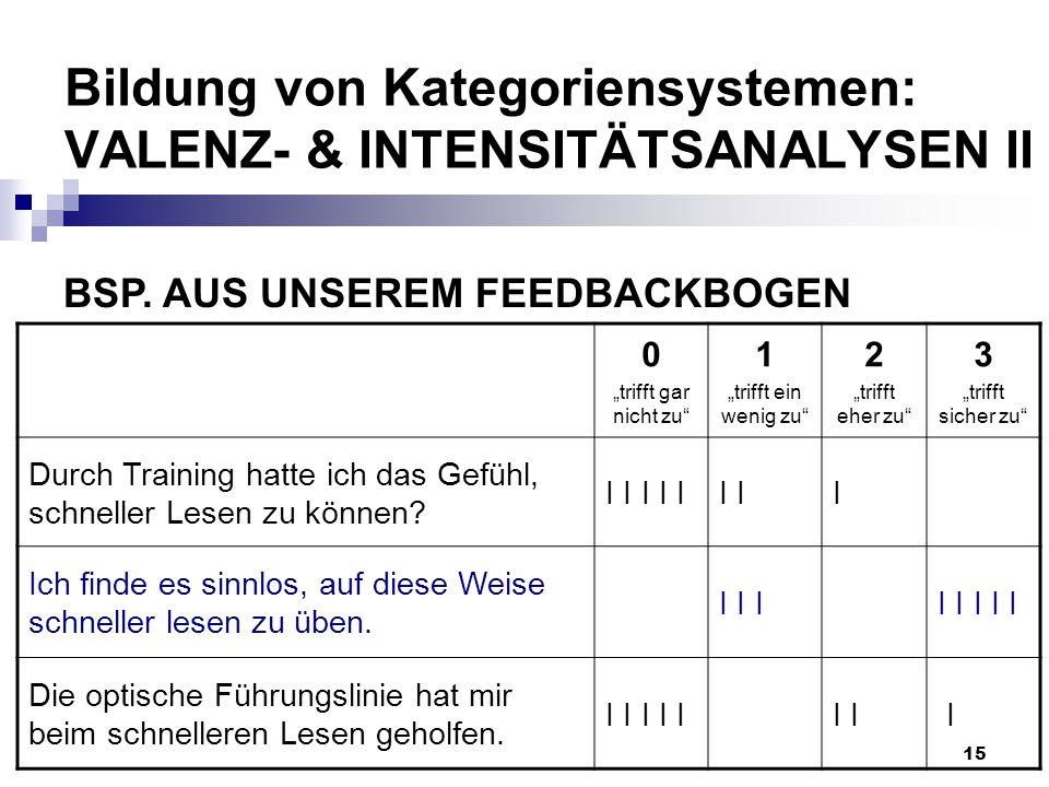 """15 Bildung von Kategoriensystemen: VALENZ- & INTENSITÄTSANALYSEN II 0 """"trifft gar nicht zu"""" 1 """"trifft ein wenig zu"""" 2 """"trifft eher zu"""" 3 """"trifft siche"""