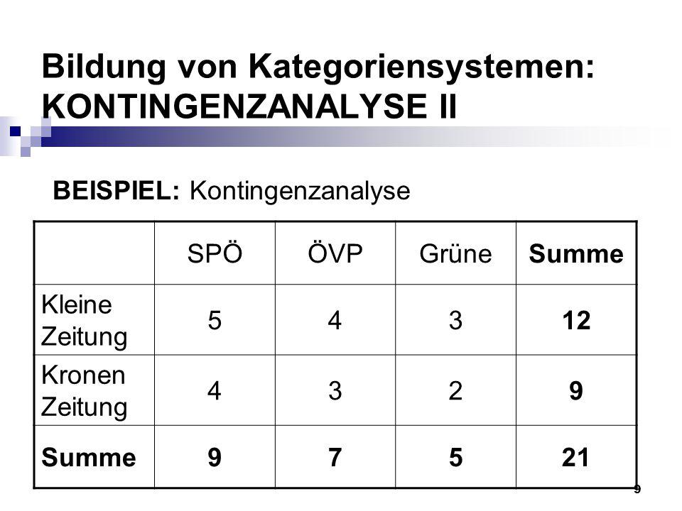 9 Bildung von Kategoriensystemen: KONTINGENZANALYSE II SPÖÖVPGrüneSumme Kleine Zeitung 54312 Kronen Zeitung 4329 Summe97521 BEISPIEL: Kontingenzanalys