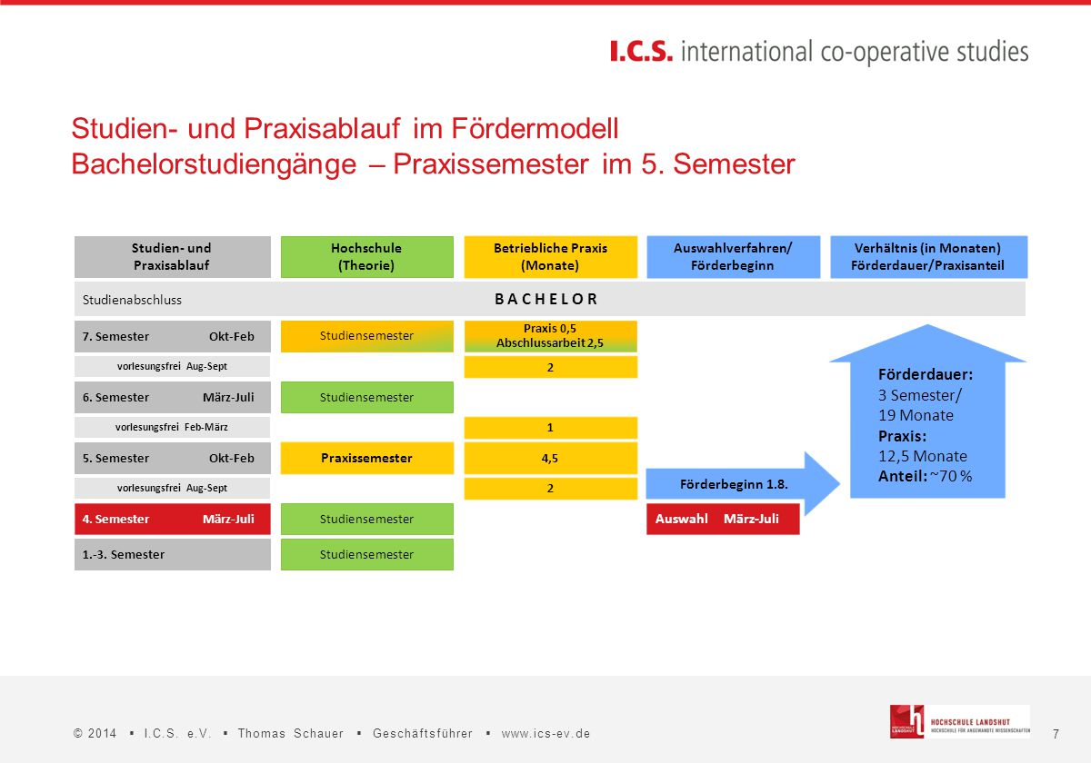 7 © 2014  I.C.S. e.V.  Thomas Schauer  Geschäftsführer  www.ics-ev.de Förderbeginn 1.8. Förderdauer: 3 Semester/ 19 Monate Praxis: 12,5 Monate Ant