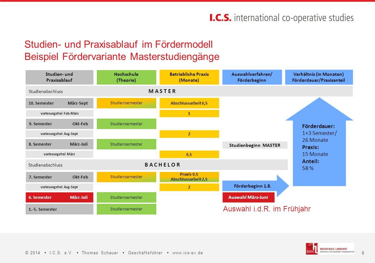 8 © 2014  I.C.S. e.V.  Thomas Schauer  Geschäftsführer  www.ics-ev.de Studienbeginn MASTER 1 Auswahl i.d.R. im Frühjahr Studienabschluss M A S T E