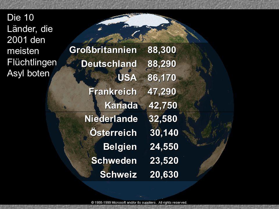 47,290 47,290Frankreich 20,630 20,630Schweiz 23,520 23,520Schweden 88,300 88,300Großbritannien 88,290 88,290Deutschland 42,750 42,750Kanada 32,580 32,580Niederlande 30,140 30,140Österreich 24,550 24,550Belgien 86,170 86,170USA Die 10 Länder, die 2001 den meisten Flüchtlingen Asyl boten