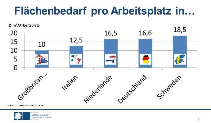 7 Flächenbedarf pro Arbeitsplatz in… Quelle: DTZ Research, buerosuche.de