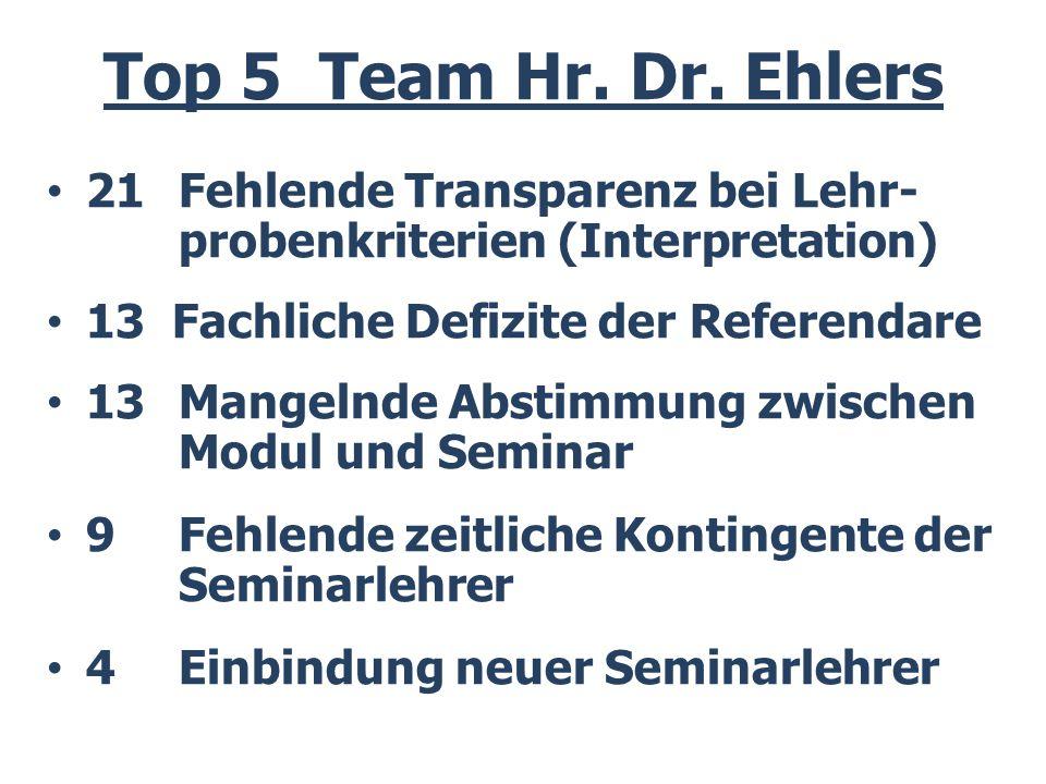 Top 5 Team Hr.Dr.