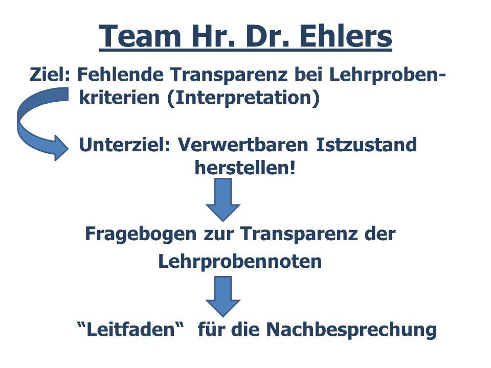 Ziel: Fehlende Transparenz bei Lehrproben- kriterien (Interpretation) Team Hr.