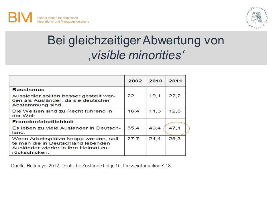 Bei gleichzeitiger Abwertung von 'visible minorities' Quelle: Heitmeyer 2012; Deutsche Zustände Folge 10, Presseinformation S.18