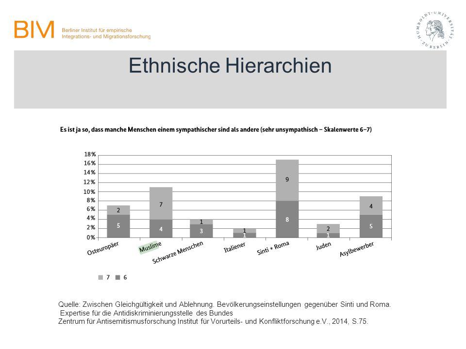 Ethnische Hierarchien Quelle: Zwischen Gleichgültigkeit und Ablehnung. Bevölkerungseinstellungen gegenüber Sinti und Roma. Expertise für die Antidiskr
