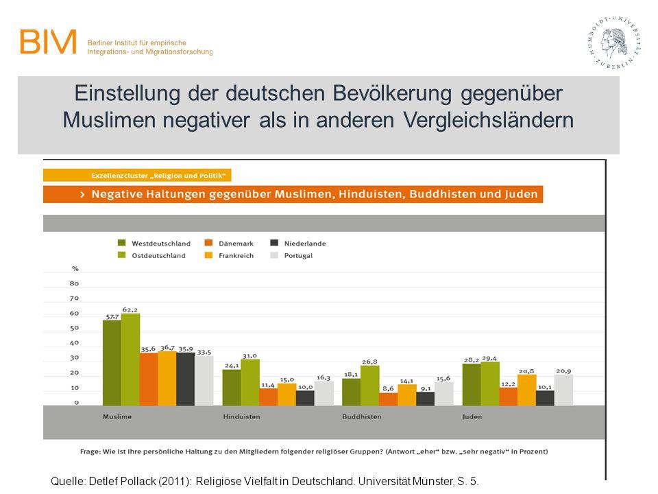 Einstellung der deutschen Bevölkerung gegenüber Muslimen negativer als in anderen Vergleichsländern Quelle: Detlef Pollack (2011): Religiöse Vielfalt