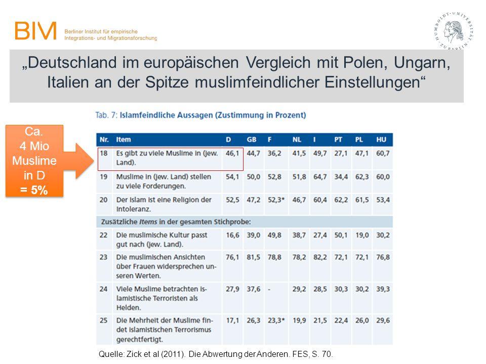 """""""Deutschland im europäischen Vergleich mit Polen, Ungarn, Italien an der Spitze muslimfeindlicher Einstellungen"""" Quelle: Zick et al (2011). Die Abwert"""