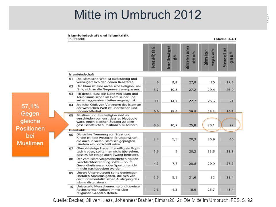 Mitte im Umbruch 2012 57,1% Gegen gleiche Positionen bei Muslimen 57,1% Gegen gleiche Positionen bei Muslimen Quelle: Decker, Olliver/ Kiess, Johannes