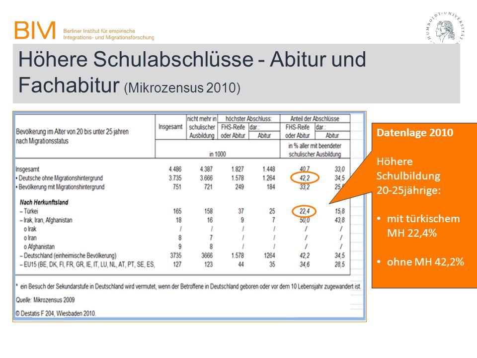 Höhere Schulabschlüsse - Abitur und Fachabitur (Mikrozensus 2010) Datenlage 2010 Höhere Schulbildung 20-25jährige: mit türkischem MH 22,4% ohne MH 42,
