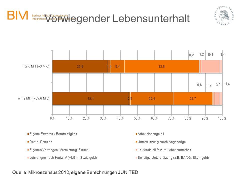 Vorwiegender Lebensunterhalt Quelle: Mikroszensus 2012, eigene Berechnungen JUNITED