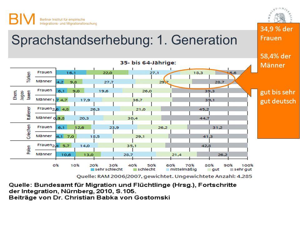 Sprachstandserhebung: 1. Generation 34,9 % der Frauen 58,4% der Männer gut bis sehr gut deutsch