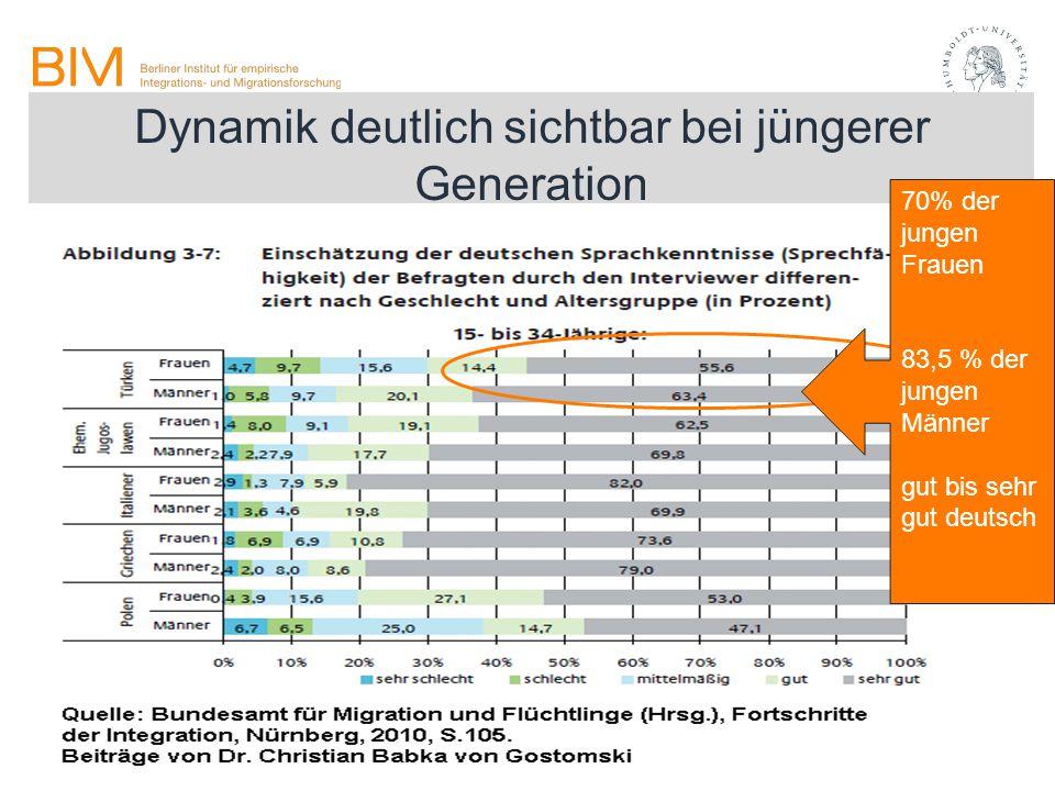 Dynamik deutlich sichtbar bei jüngerer Generation 70% der jungen Frauen 83,5 % der jungen Männer gut bis sehr gut deutsch