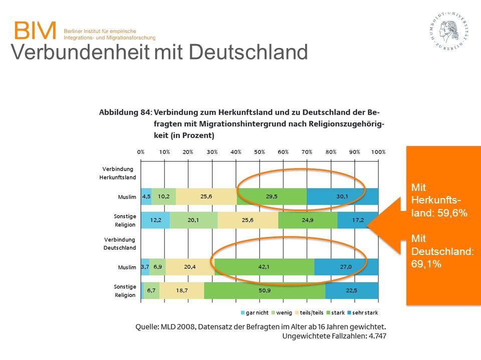 Verbundenheit mit Deutschland Mit Herkunfts- land: 59,6% Mit Deutschland: 69,1% Mit Herkunfts- land: 59,6% Mit Deutschland: 69,1%