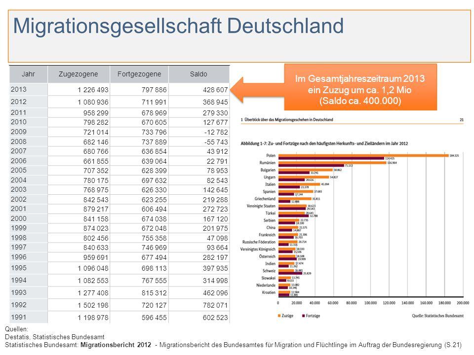 Im Gesamtjahreszeitraum 2013 ein Zuzug um ca. 1,2 Mio (Saldo ca. 400.000) Im Gesamtjahreszeitraum 2013 ein Zuzug um ca. 1,2 Mio (Saldo ca. 400.000) Qu