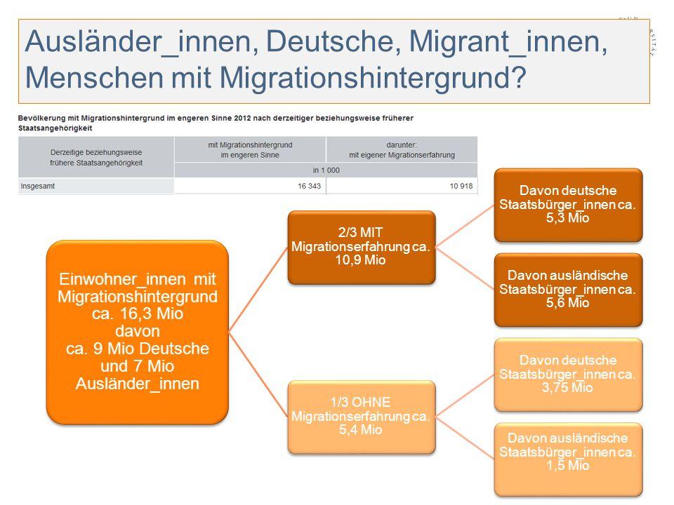 Einwohner_innen mit Migrationshintergrund ca. 16,3 Mio davon ca. 9 Mio Deutsche und 7 Mio Ausländer_innen 2/3 MIT Migrationserfahrung ca. 10,9 Mio Dav