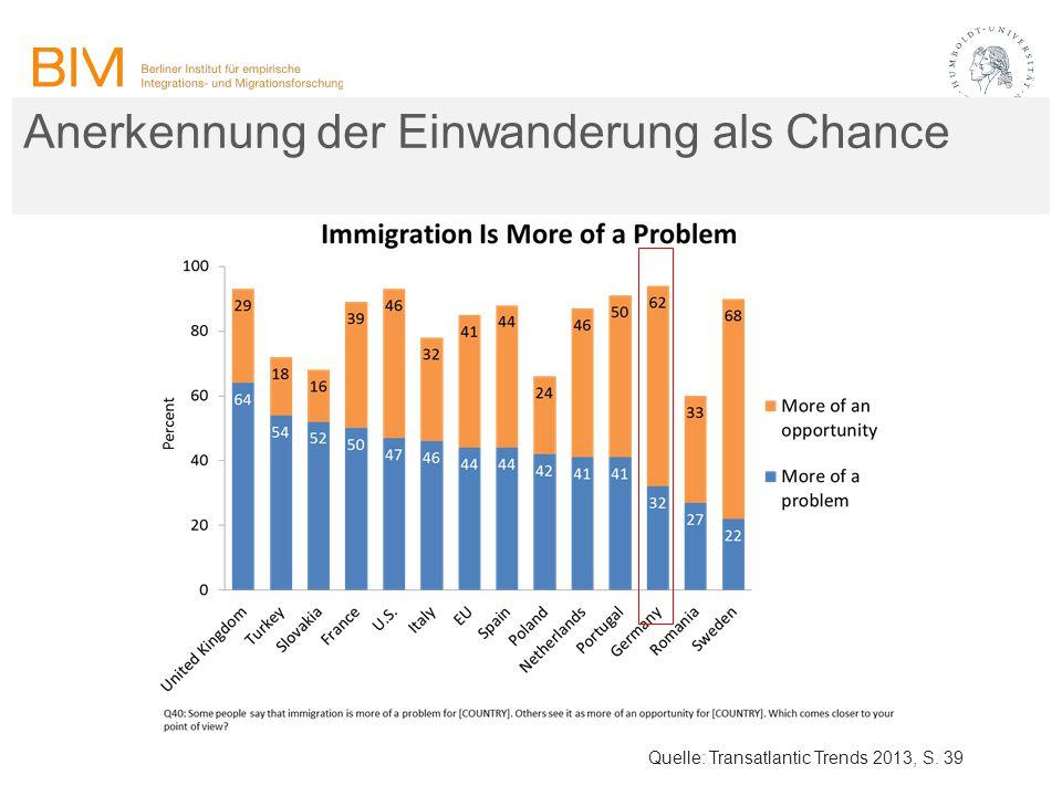 Anerkennung der Einwanderung als Chance Quelle: Transatlantic Trends 2013, S. 39