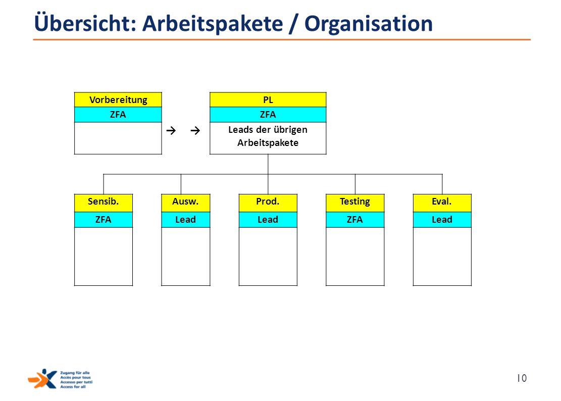 Übersicht: Arbeitspakete / Organisation 10 Vorbereitung PL ZFA →→ Leads der übrigen Arbeitspakete Sensib. Ausw. Prod. Testing Eval. ZFA Lead ZFA Lead