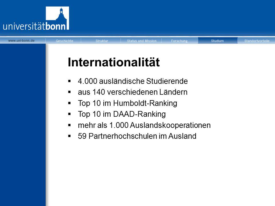 Internationalität  4.000 ausländische Studierende  aus 140 verschiedenen Ländern  Top 10 im Humboldt-Ranking  Top 10 im DAAD-Ranking  mehr als 1.