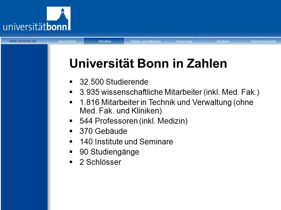 Universität Bonn in Zahlen  32.500 Studierende  3.935 wissenschaftliche Mitarbeiter (inkl. Med. Fak.)  1.816 Mitarbeiter in Technik und Verwaltung
