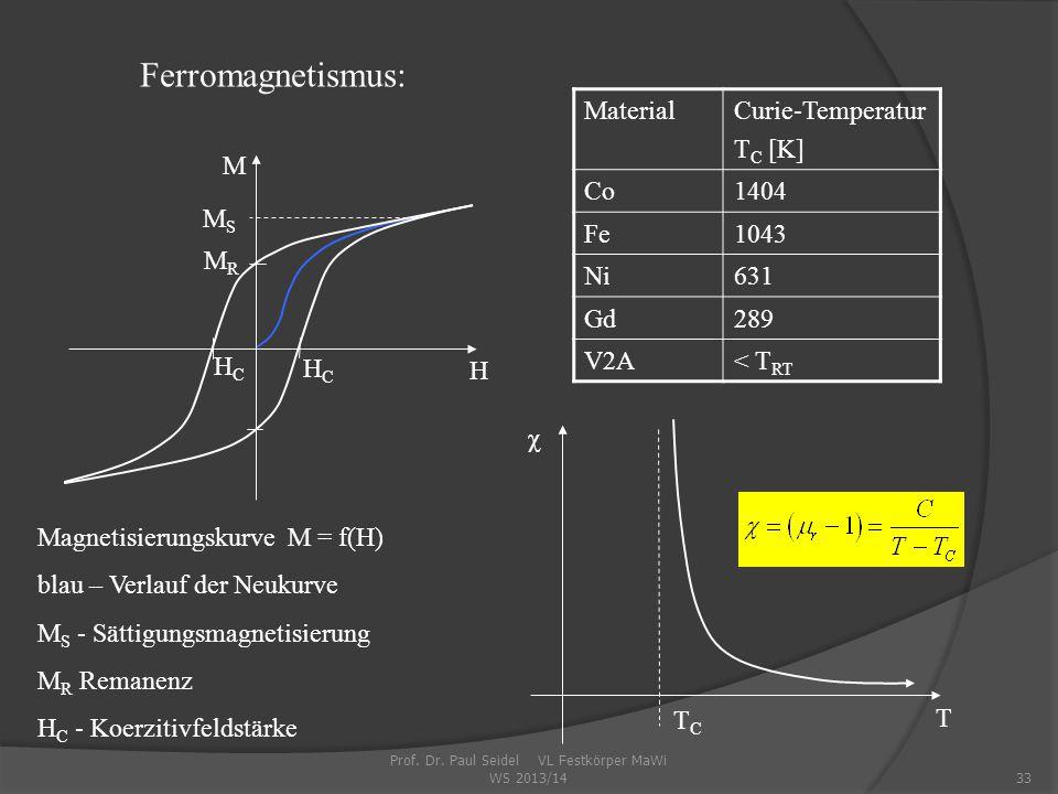 33 M MRMR MSMS HCHC HCHC H Ferromagnetismus: Magnetisierungskurve M = f(H) blau – Verlauf der Neukurve M S - Sättigungsmagnetisierung M R Remanenz H C - Koerzitivfeldstärke MaterialCurie-Temperatur T C [K] Co1404 Fe1043 Ni631 Gd289 V2A< T RT TCTC χ T Prof.