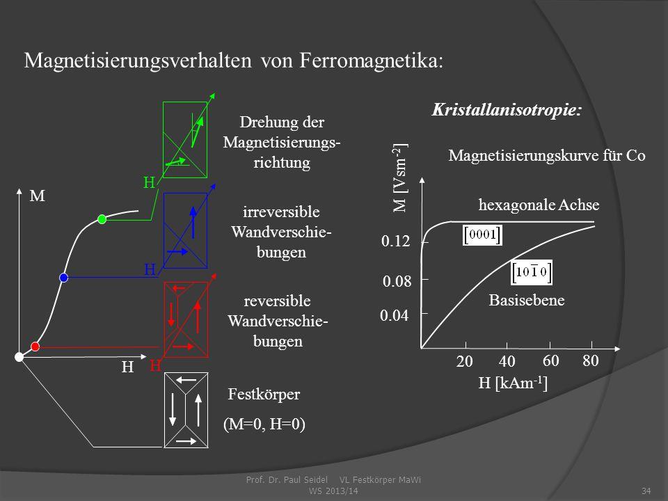 34 Drehung der Magnetisierungs- richtung H H irreversible Wandverschie- bungen H reversible Wandverschie- bungen Festkörper (M=0, H=0) H M Magnetisierungsverhalten von Ferromagnetika: Basisebene H [kAm -1 ] M [Vsm -2 ] 0.04 0.08 0.12 20 40 60 80 Magnetisierungskurve für Co hexagonale Achse Kristallanisotropie: