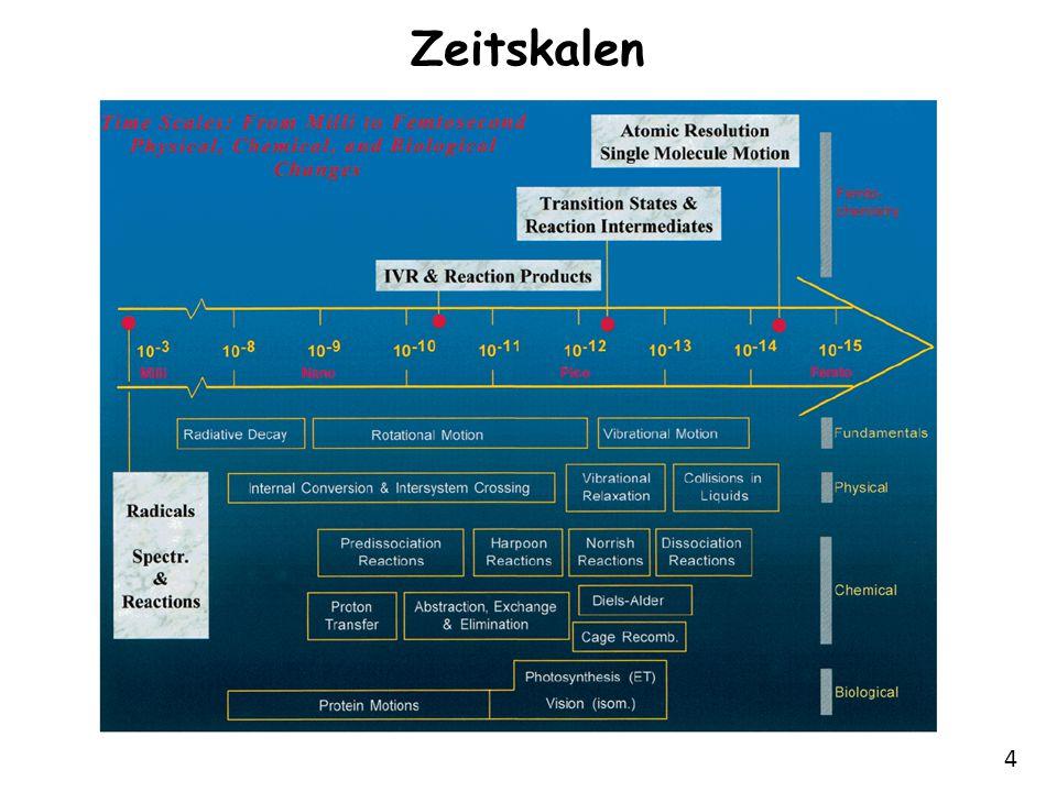 5 Modenkopplung -Synchronisation der Longitudinalmoden des Lasers (konstante Phasenbeziehung) -Erzeugung eines Wellenpaketes (Ortslokalisierung) -Bandbreitenlimitierte Pulse -für die Bandbreite  (in 1/s) eines bandbreiten- limitierten Laserpulses der Dauer  t (in s) mit Gauss- Profil gilt z.B.: Femtosekunden-Laserpuls-Erzeugung Bsp: Titan-Saphir Laser  = 128 THz (670-1070 nm)   t = 3 fs