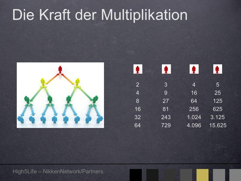 High5Life – NikkenNetwork/Partners 5 25 125 625 3.125 15.625 2 4 8 16 32 64 3 9 27 81 243 729 4 16 64 256 1.024 4.096 Die Kraft der Multiplikation