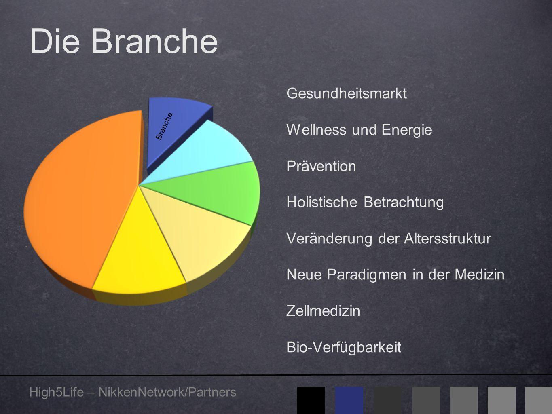 High5Life – NikkenNetwork/Partners Marktvolumen Riesige Chancen Vorbeugen statt heilen Präventivmedizin immer wichtiger Deutsche Bank erwartet jährliche Steigerung von 3,5 % 400 Milliarden € Gesundheitsbranche boomt Deutsche geben viel Geld für ihre Gesundheit aus.