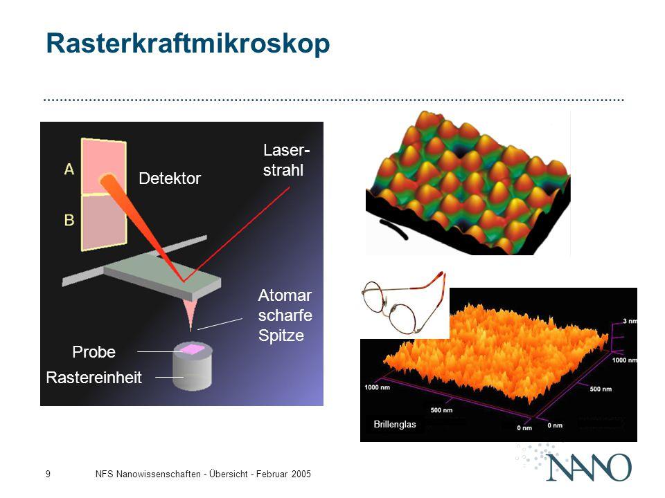 NFS Nanowissenschaften - Übersicht - Februar 20059 Rasterkraftmikroskop Laser- strahl Detektor Probe Atomar scharfe Spitze Rastereinheit Brillenglas