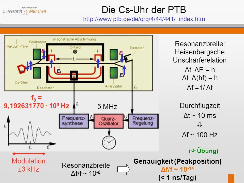 13 Die Cs-Uhr der PTB http://www.ptb.de/de/org/4/44/441/_index.htm Resonanzbreite: Heisenbergsche Unschärferelation Δt· ΔE = h Δt· Δ(hf) = h Δf =1/ Δt