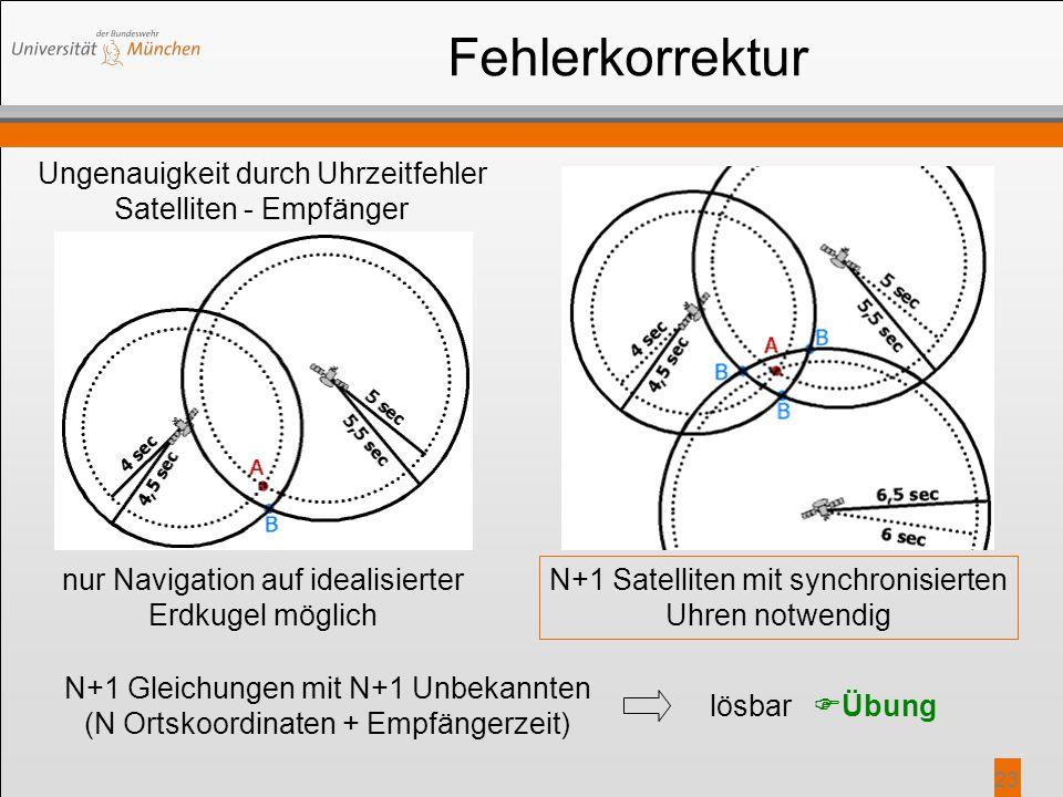 23 Fehlerkorrektur Ungenauigkeit durch Uhrzeitfehler Satelliten - Empfänger N+1 Satelliten mit synchronisierten Uhren notwendig N+1 Gleichungen mit N+