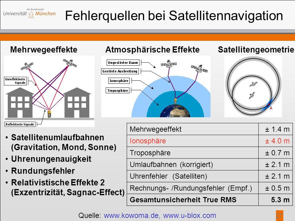 27 Fehlerquellen bei Satellitennavigation Atmosphärische EffekteMehrwegeeffekte Mehrwegeeffekt± 1.4 m Ionosphäre± 4.0 m Troposphäre± 0.7 m Umlaufbahne
