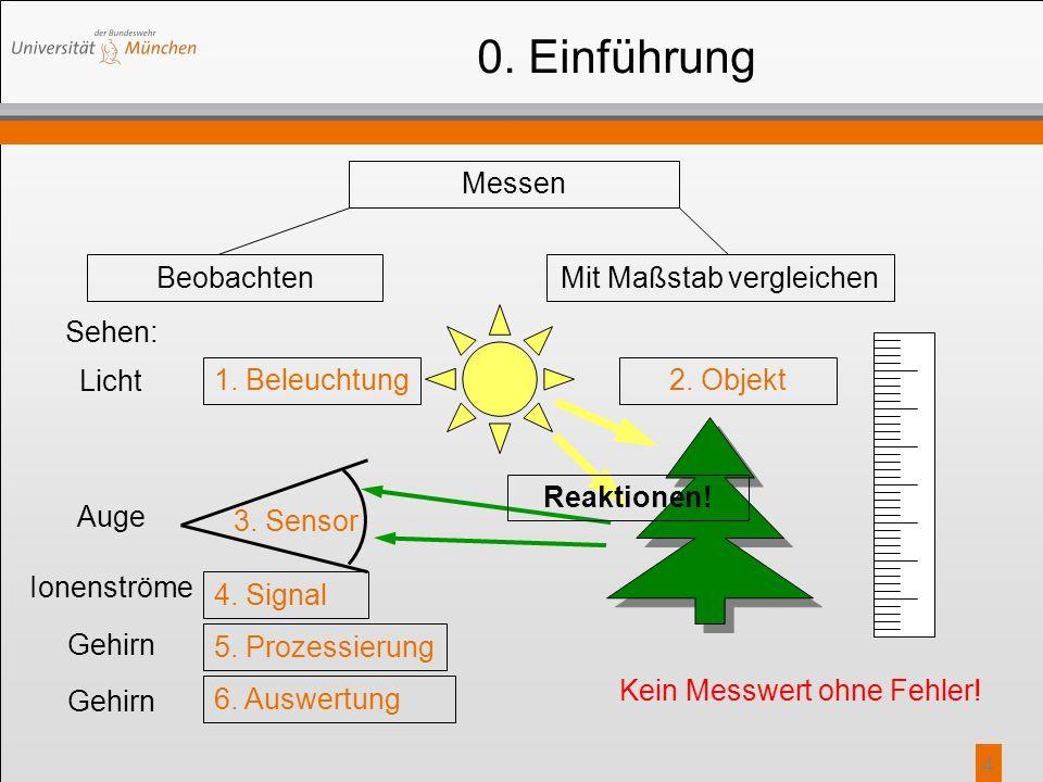 4 Sehen: 0. Einführung Messen BeobachtenMit Maßstab vergleichen 2. Objekt 3. Sensor 4. Signal 5. Prozessierung 6. Auswertung Kein Messwert ohne Fehler