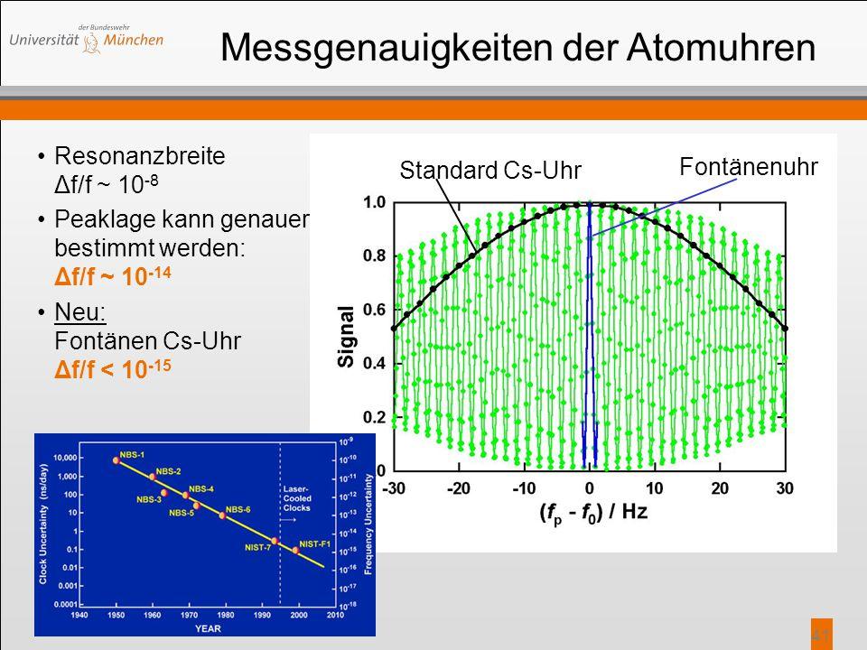 41 Messgenauigkeiten der Atomuhren Resonanzbreite Δf/f ~ 10 -8 Peaklage kann genauer bestimmt werden: Δf/f ~ 10 -14 Neu: Fontänen Cs-Uhr Δf/f < 10 -15