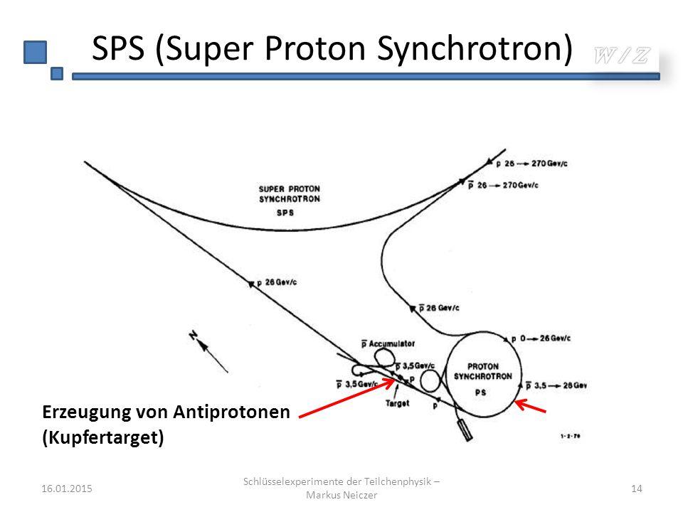 SPS (Super Proton Synchrotron) 16.01.2015 Schlüsselexperimente der Teilchenphysik – Markus Neiczer 14 Erzeugung von Antiprotonen (Kupfertarget)