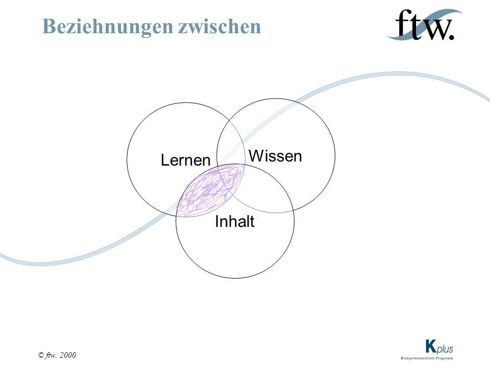 © ftw. 2000 Beziehnungen zwischen Lernen Wissen Inhalt