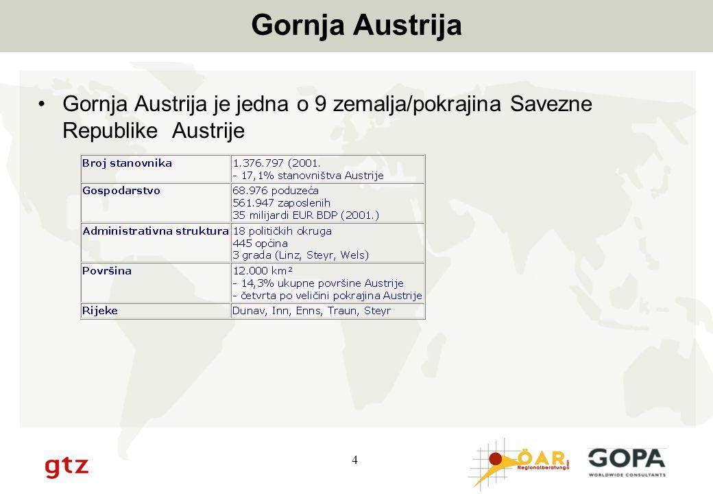 5 Gospodarski rezultati Gornje Austrije Gornja Austrija ima snažno i dinamično gospodarstvo –Snažna dinamika inovacija u sektoru malih i srednjih poduzeća –Vodeća poduzeća u različitim sektorima i granama industrije –Visokokvalificirana radna snaga –Visok stupanj strukovne izobrazbe –Dobro razvijeni sektor poslovnih usluga –Profesionalni menadžeri i inovativni poduzetnici –Sposobnost suradnje i rada u mrežama