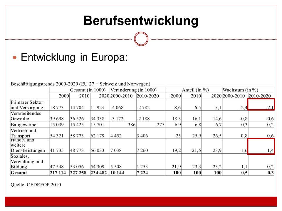 Verlierer des Wandels Österreichweit:  Primärer Sektor & öffentliche Versorgungbetriebe -27.000 Arbeitsplätze Europaweit:  Rückgang von 34.000 Stellen in der Landwirtschaft  Abbau von 18.000 Arbeitsstellen in Handwerksberufen